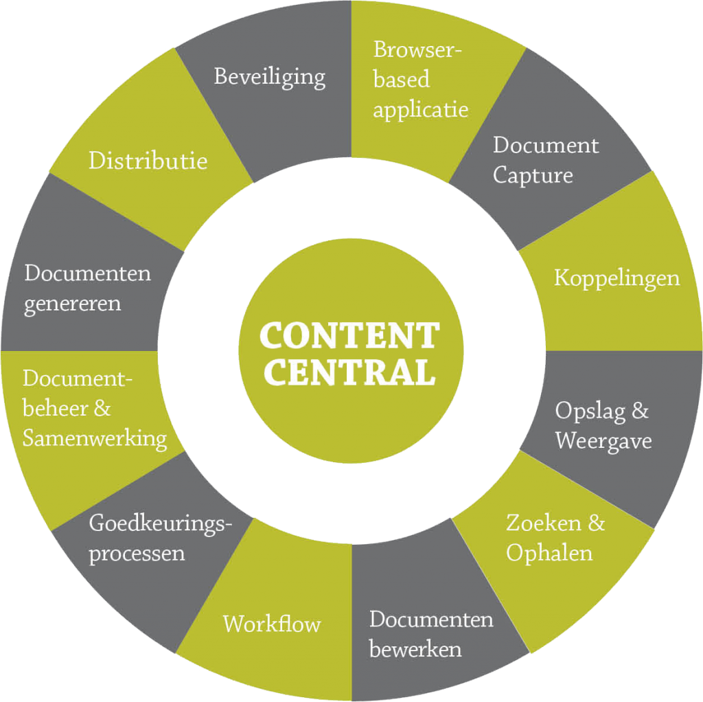 content-central-workflow
